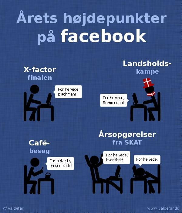 Årets højdepunkter på Facebook: X-faktor finalen, landsholdskampe, cafébesøg og årsopgørelser fra SKAT