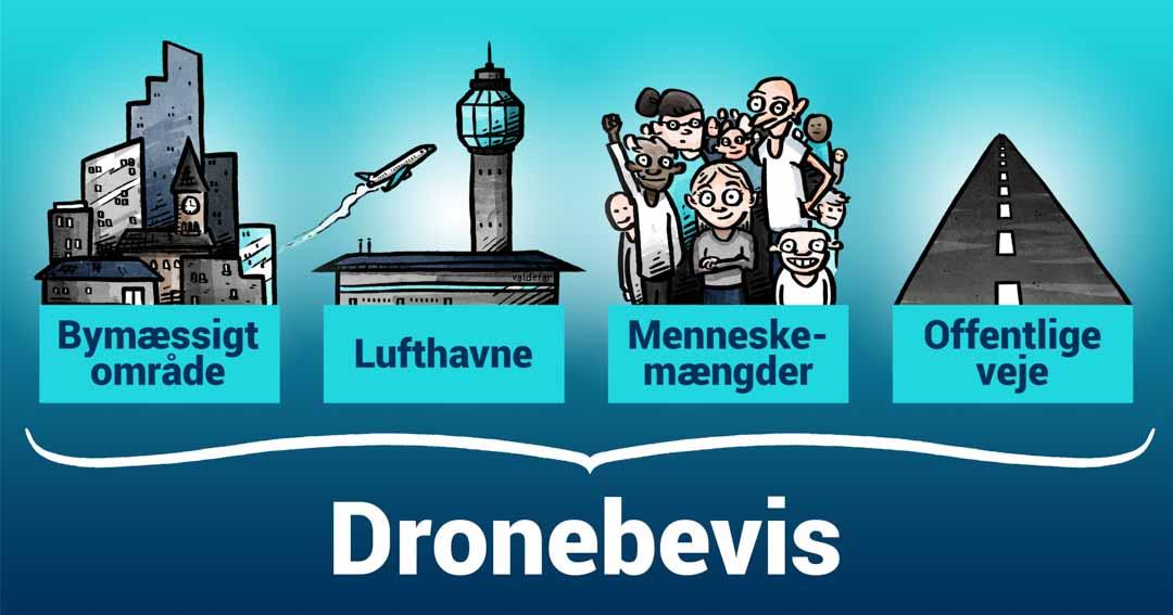 Teknisk illustration for Droner.dk: Erhvervsflyvning