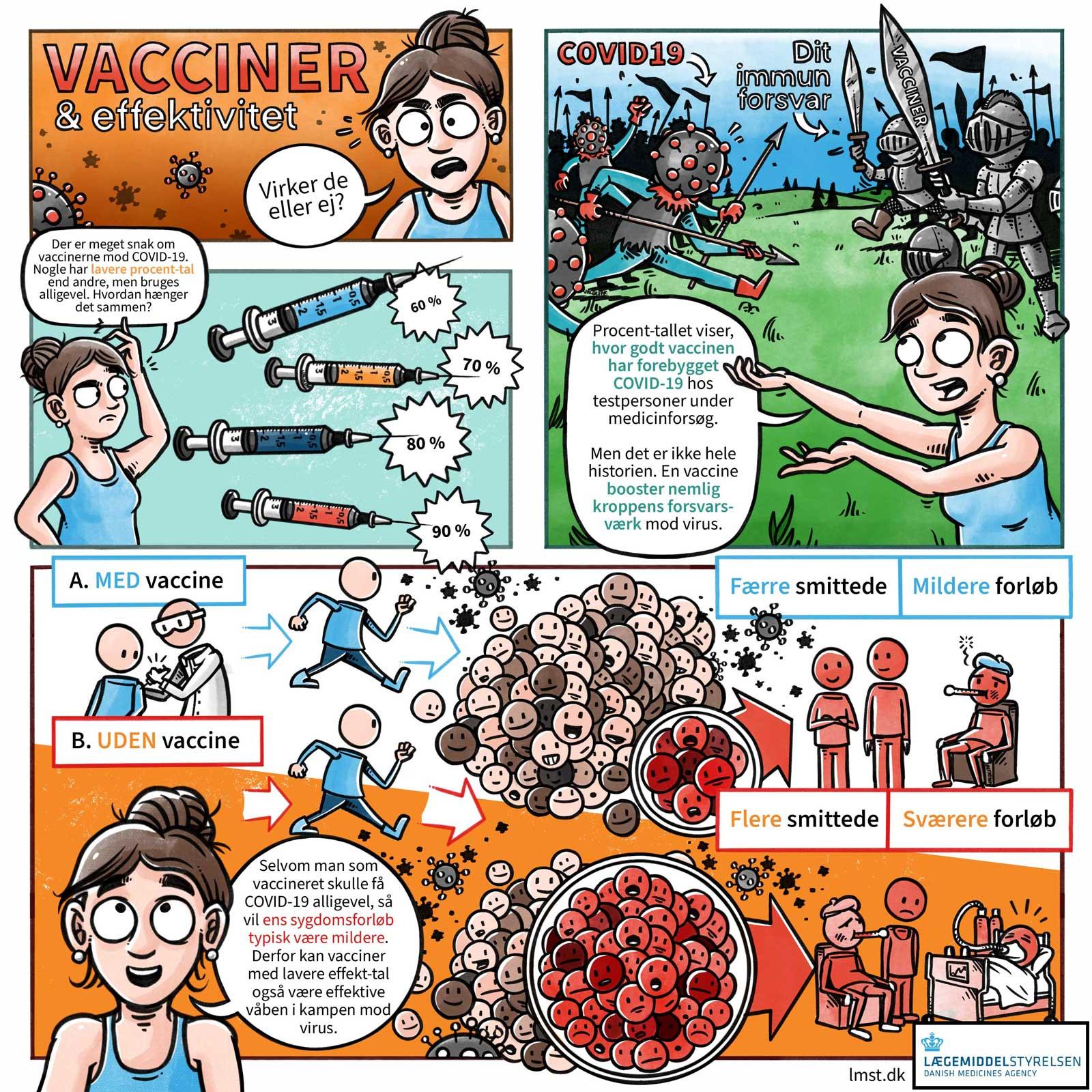 Stribe for Lægemiddelstyrelsen. Vacciner mod COVID-19: Effektivitet