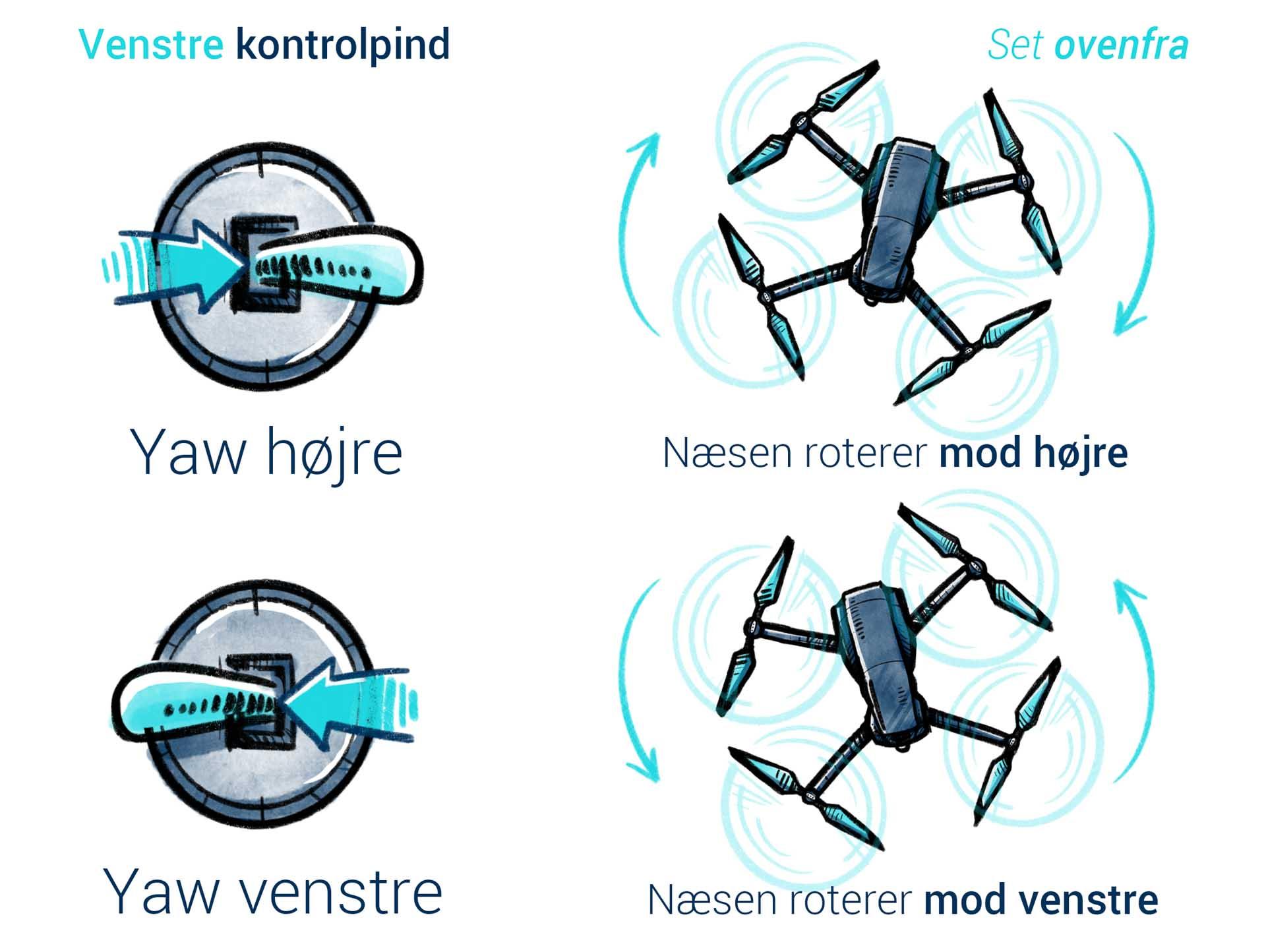 Tekniske tegninger til Droner.dk