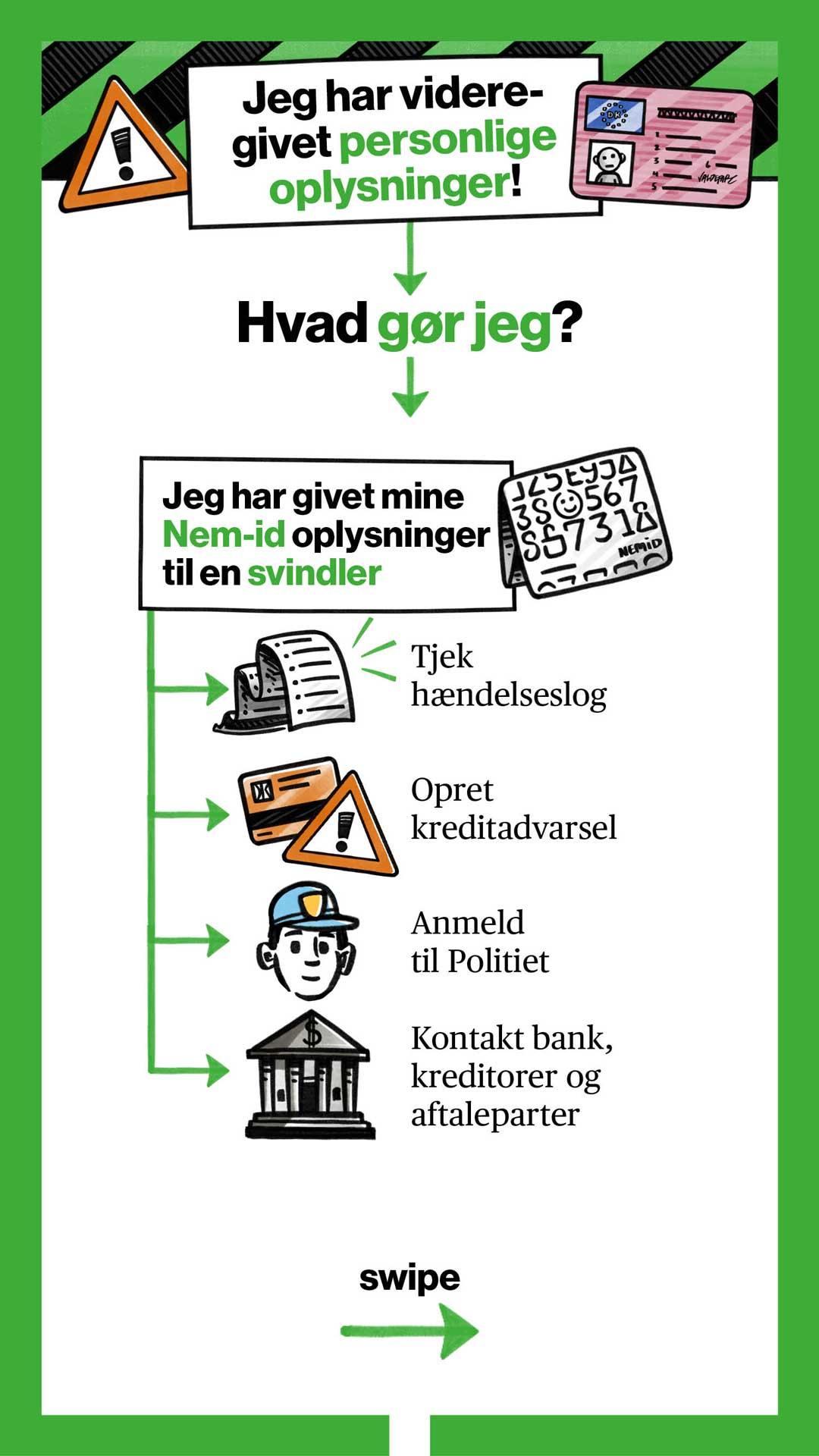 Infografik for forbrugerrådet TÆNK: Jeg har videregivet personlige oplysninger – hvad gør jeg?
